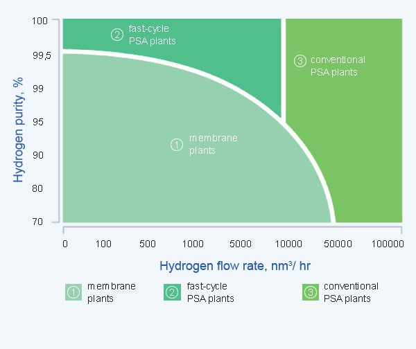 Economic expediency of the membrane technology application for hydrogen